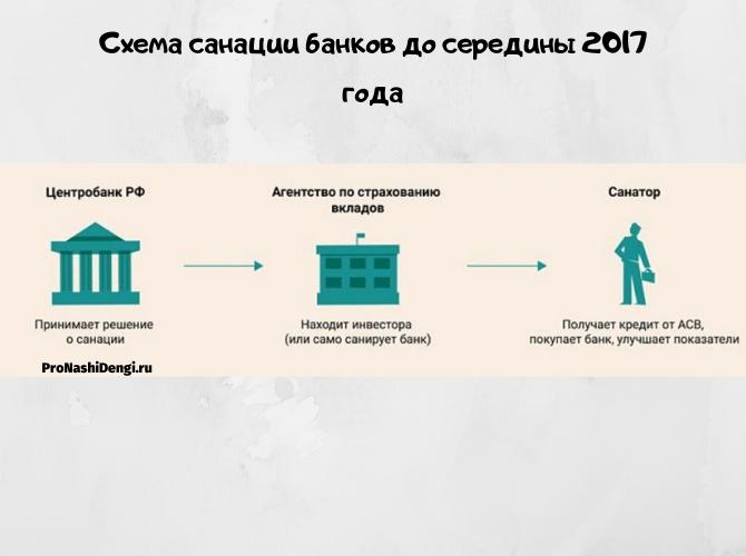 Санация банка: что нужно знать клиентам и сотрудникам банка