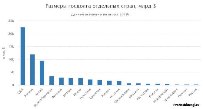 Российский фондовый рынок глазами иностранных экспертов