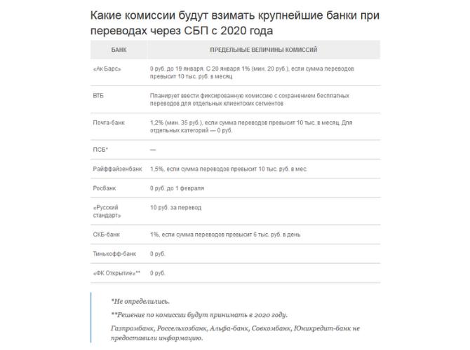 С января ЦБ вводит комиссию за переводы